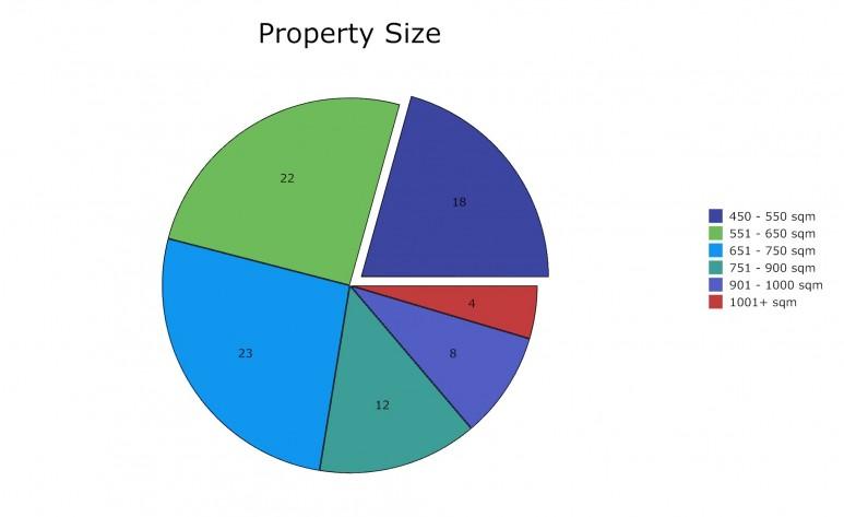 Property Size