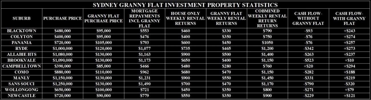 SYDNEY GRANNY FLAT INVESTMENT PROPERTY STATISTICS 2014